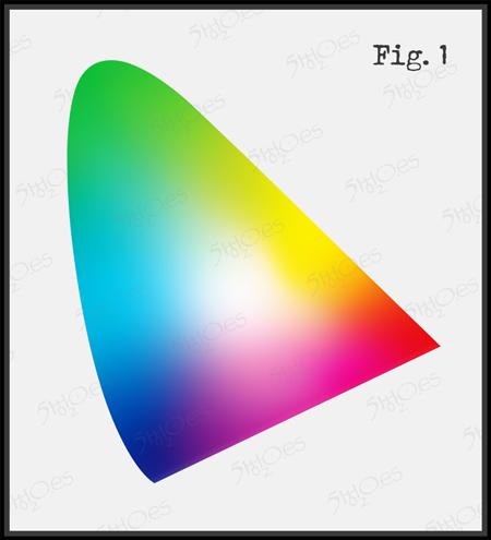 Grafico mostrando el espectro visible por el ojo humano