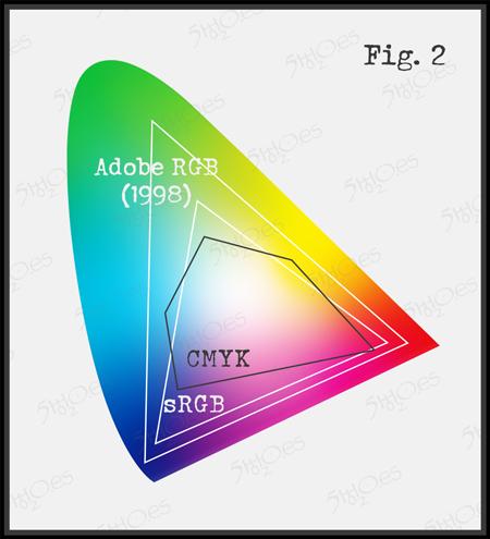 Perfiles de color RGB sobre espectro visible por el ojo humano