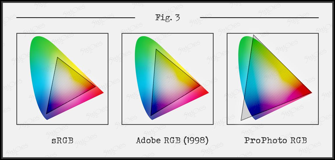 Comparación del area de los tres perfiles RGB más utilizados